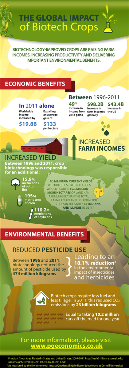 Use of Biotech Crops Increases Farmer Profits and Environmental Sustainability